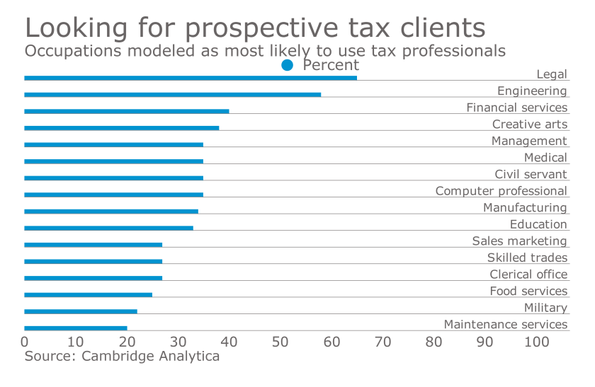 Occupations most likely to use professional tax services