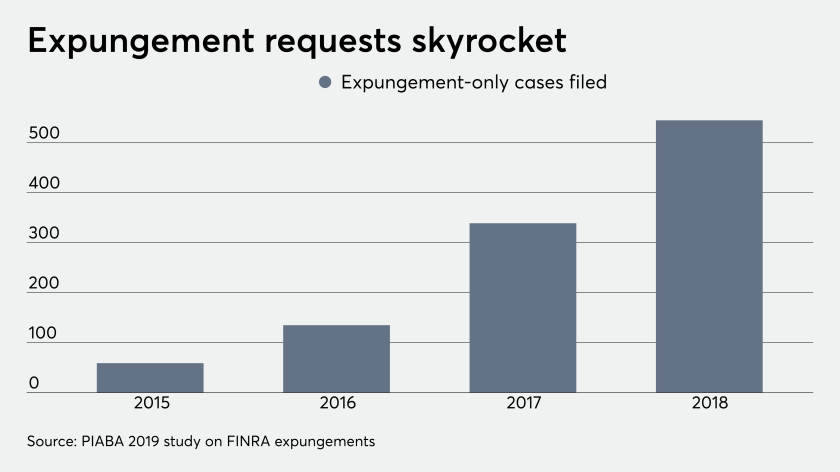 fp_10_16_2019 PIABA FINRA broker expungement cases filed.png