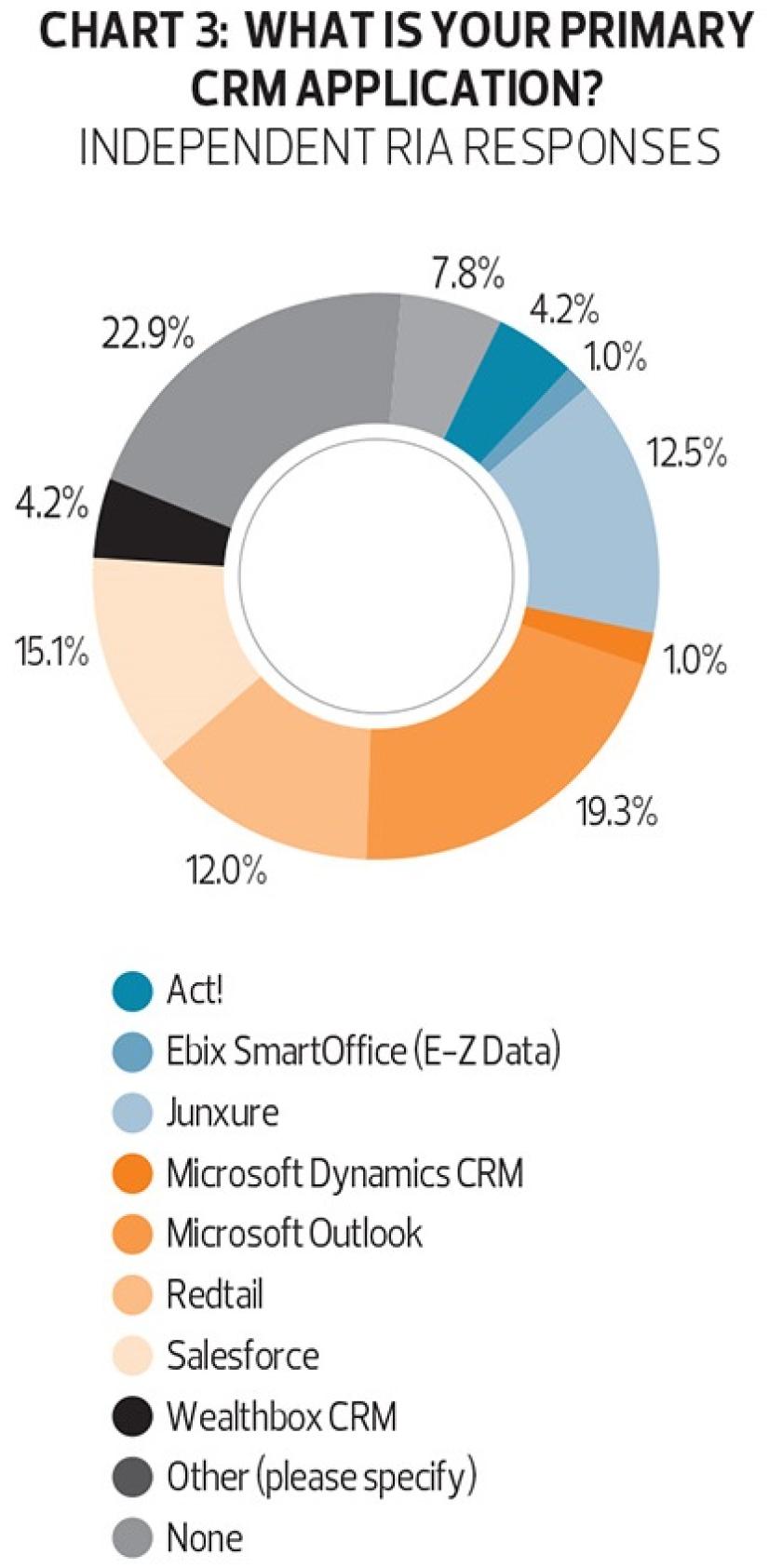 Chart_3_FP_Tech_Cover_12_15