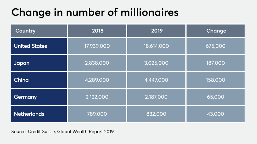 ows_10_22_2019 Credit Suisse report on number of millionaires high-net-worth clients