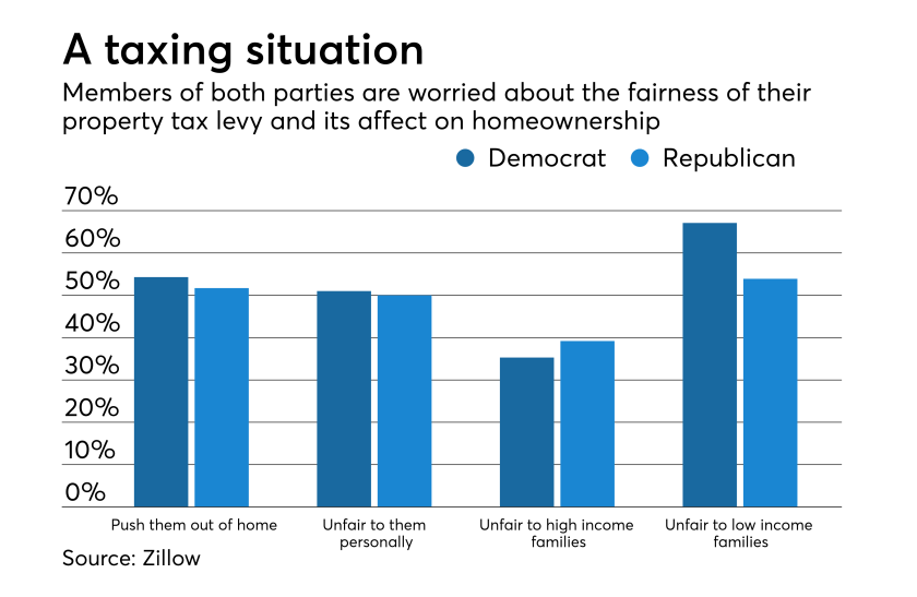 Voters fear rising taxes could force a home sale