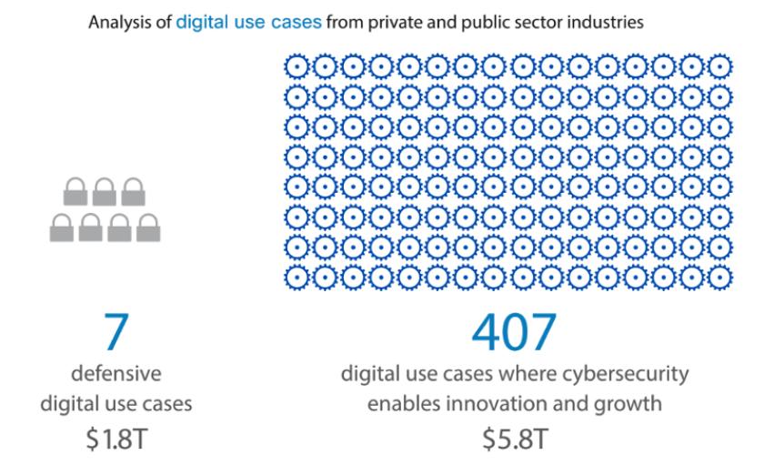 SIM digital use cases chart.png
