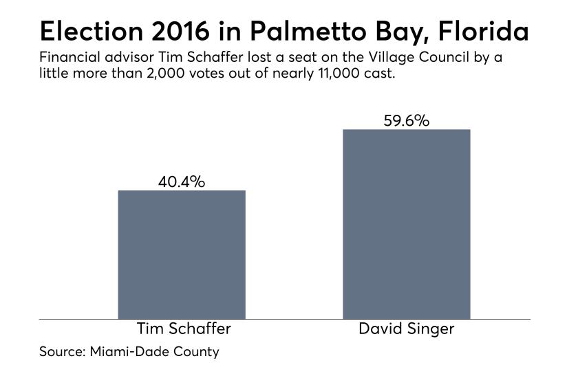 Palmetto Bay 2016 election results