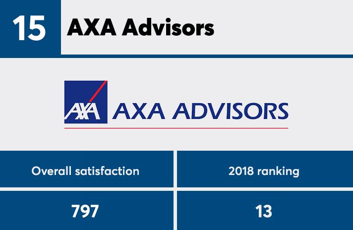 J D  Power announces 2019 best financial advisor firms