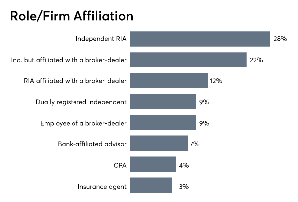 FP_0119_Role-Firm-Affiliation.png