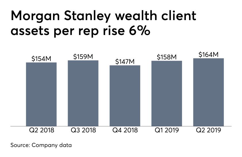 Morgan Stanley wealth management client assets per rep