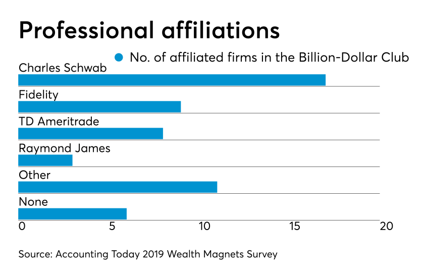 2019 AUM Broker dealers -- billion dollar club