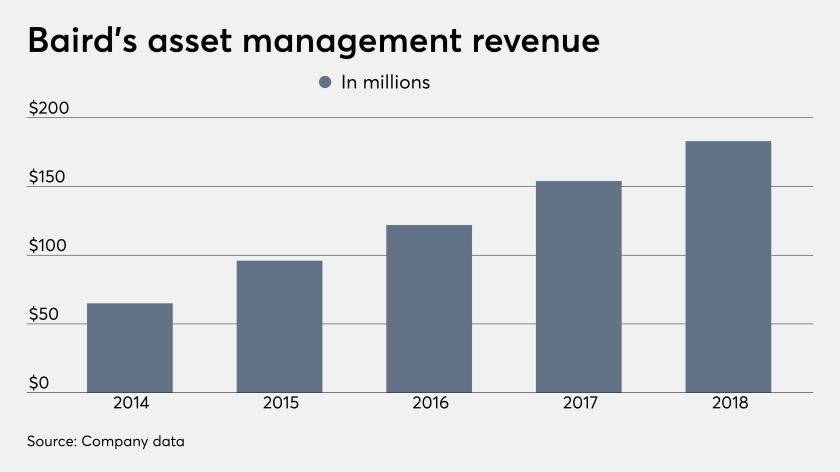 ows_10-08-2019 Baird asset management revenue (1).png 10/8/19