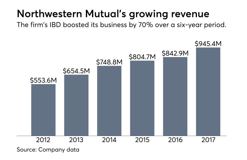 Northwestern Mutual revenue