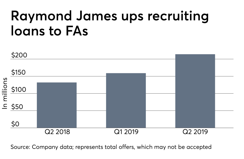 ows_08_13_2019 Raymond James recruiting loans to financial advisors.png