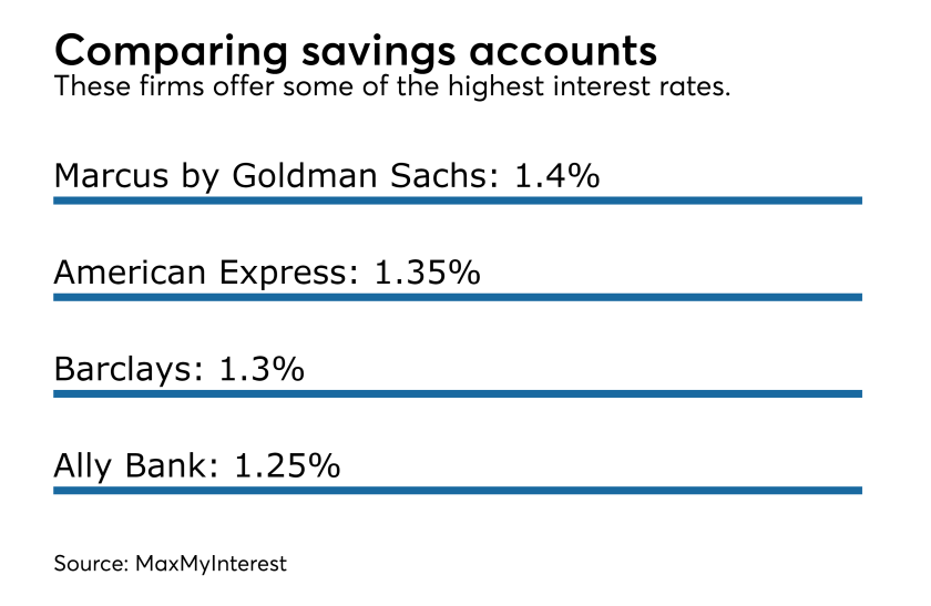 cash saving accounts interest IAG