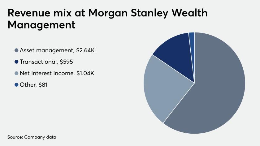 ows_10_17_2019 Morgan Stanley Wealth Management revenue mix.png