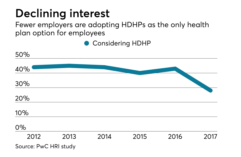 hdhp-healthcare-high-deductible-chart