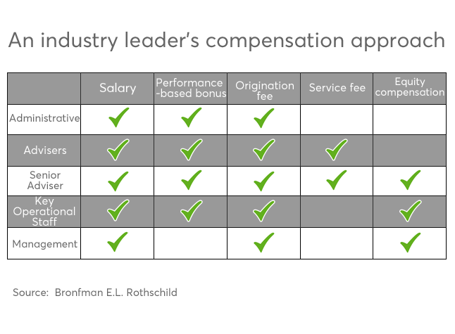 RIA compensation how advisers are compensated copy.png