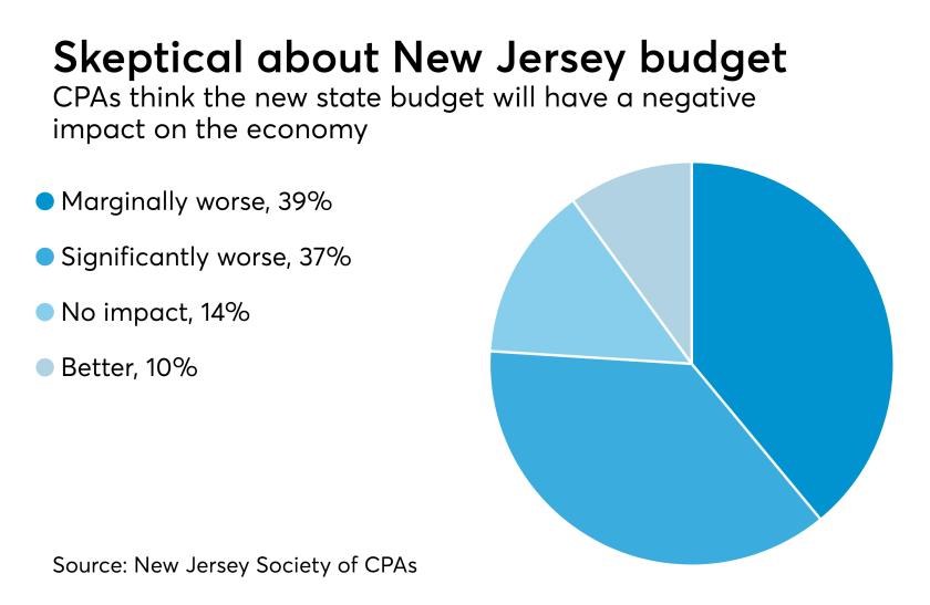 New Jersey budget impact