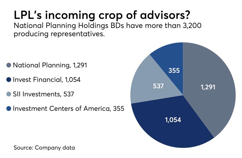 National Planning Holdings advisor headcount