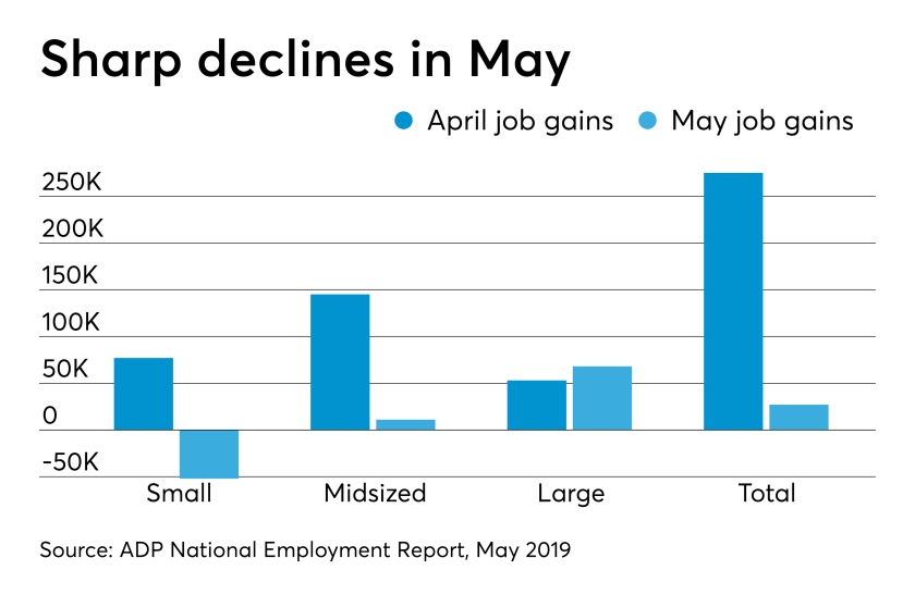 ADP National Employment Report for May 2019