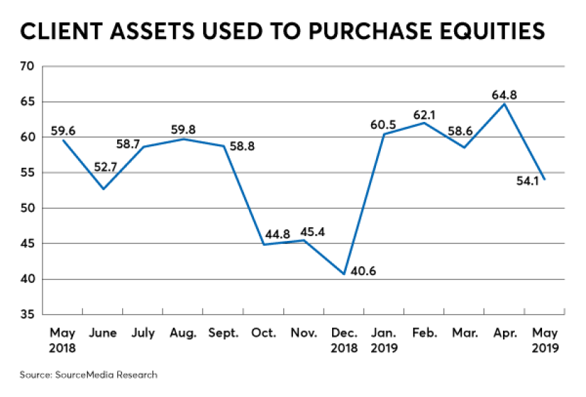 raci-july-2019-issue-equities