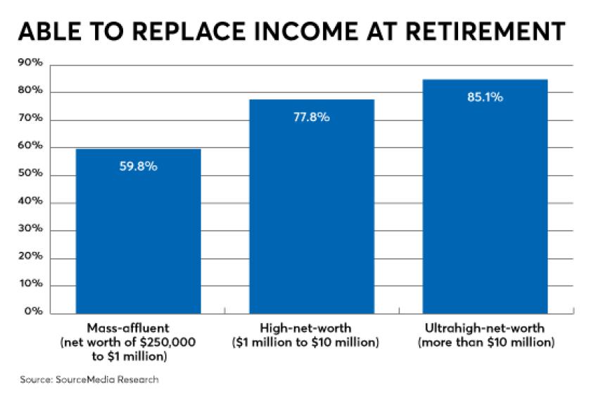 RACI-RRI-retirement planning-aug 2018-retirement income-HNW