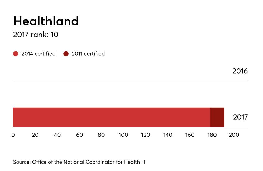HDM-092717-Healthland-Hospital.png