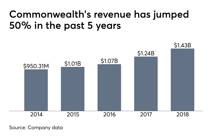 Commonwealth revenue 2018
