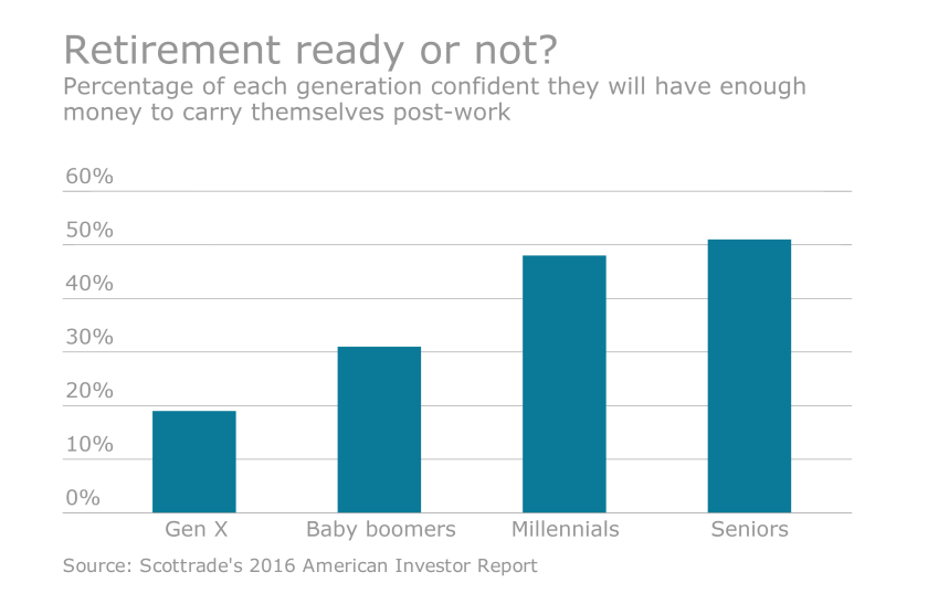 Retirement Ready or Not Millennials