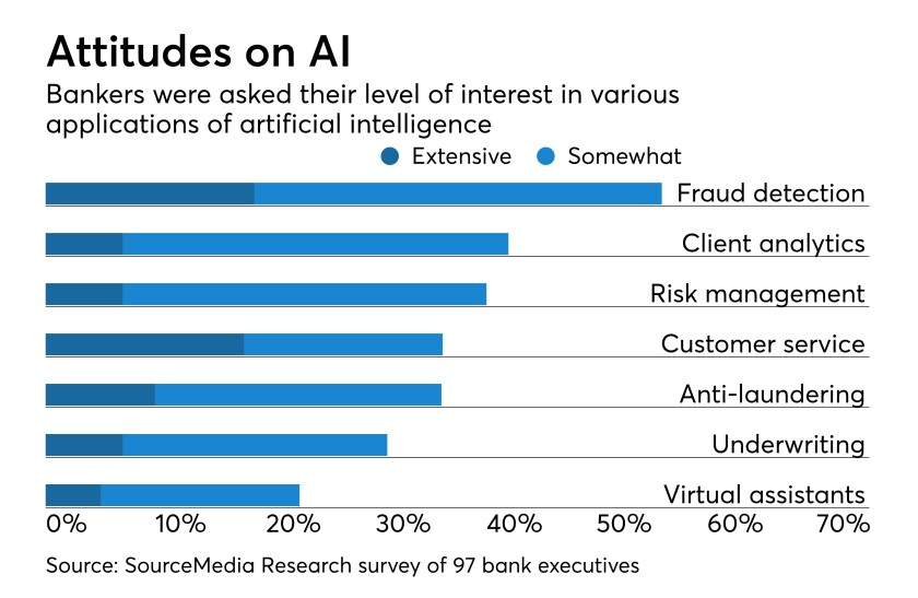 Bar chart on bankers' level of interest in various applications of artificial intelligence