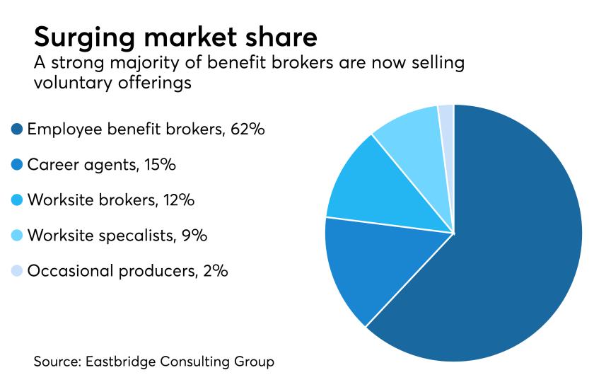 voluntary-broker-sales-chart-eastbridge-2017