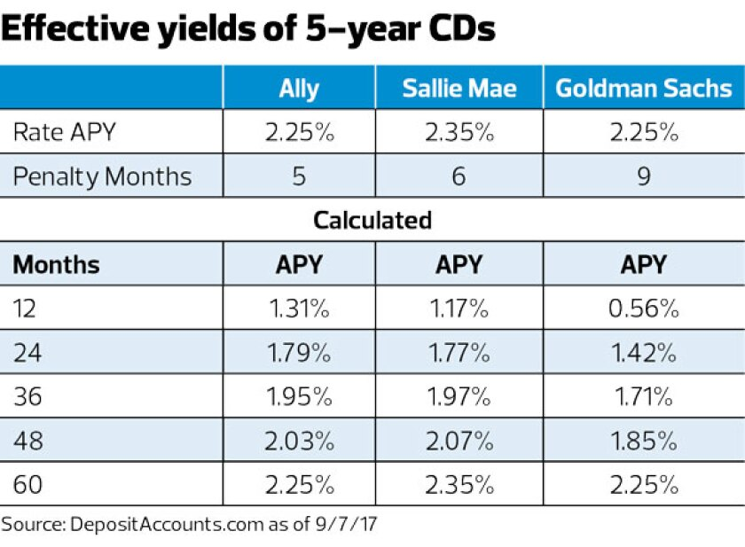 effective yields of 5-year CDs-Allan Roth