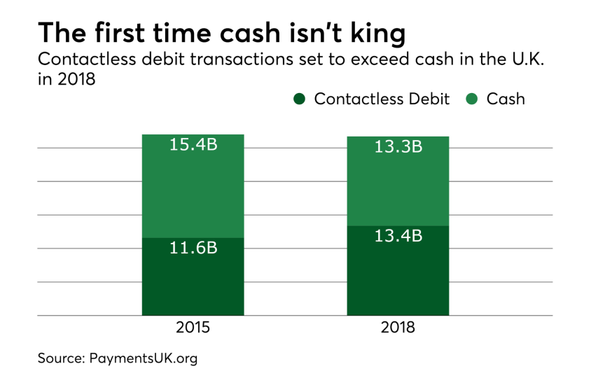 The first time cash isn't king