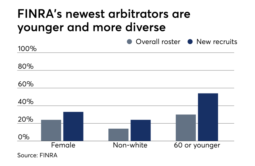 Finra arbitrator diversity_9-21-2017