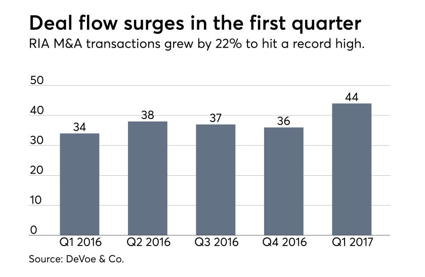 M&A data graphic deals by quarter 0517.png