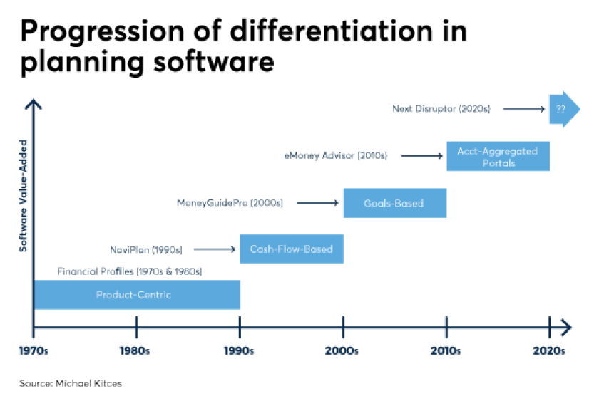 progression-of-differentiation-in-planning-software-IAG-10-2017