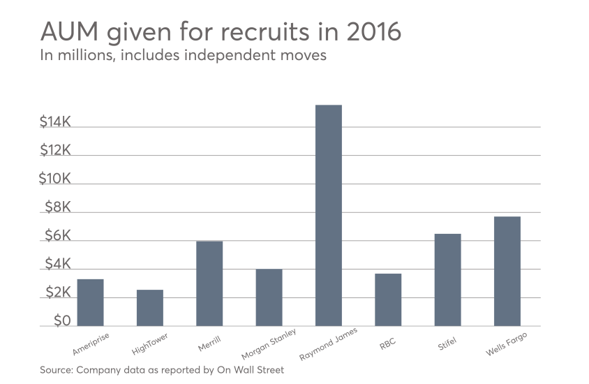 2016 recruiting moves AUM data for top firms.png