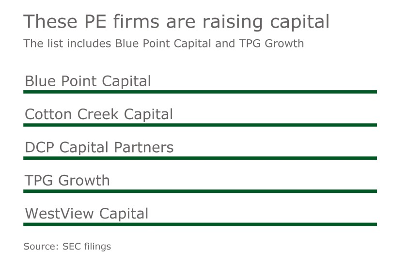 MAJ 12082017 private equity firms fundraising