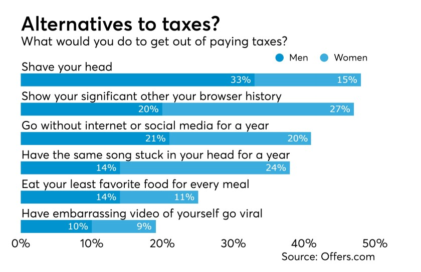 What people would rather do than pay taxes