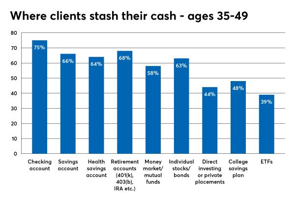 investment types utilizing 35-49