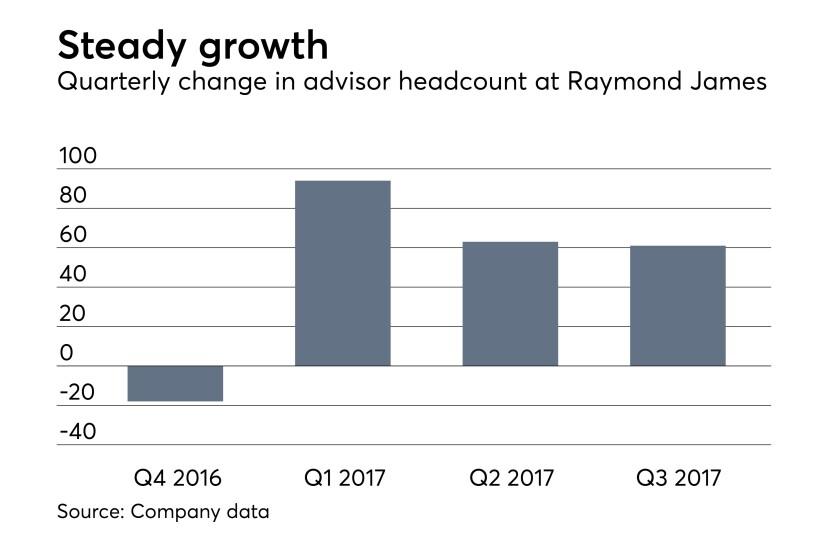 Raymond James third quarter 2017 earnings report