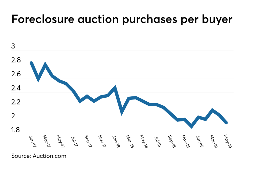 Foreclosure auction purchases