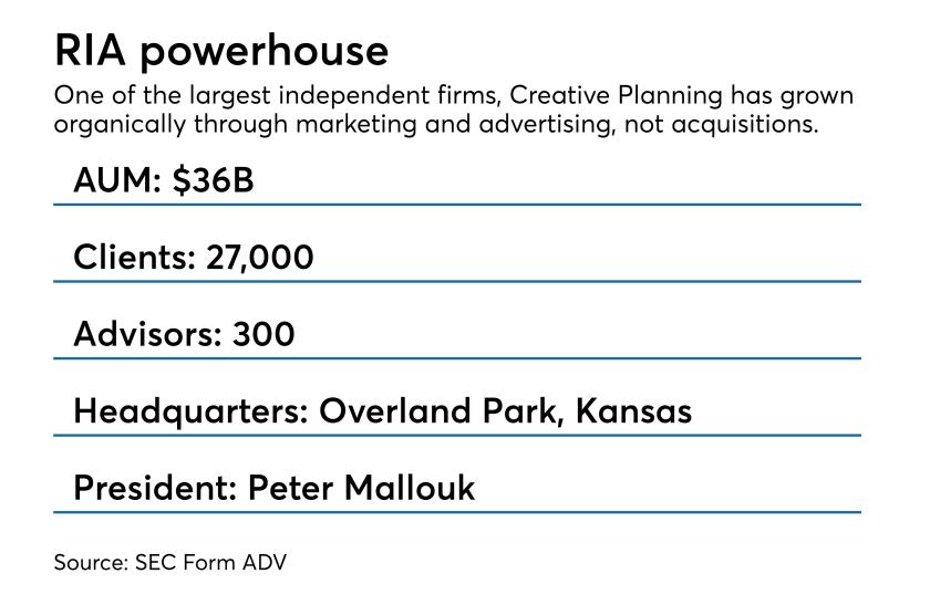 Creative Planning stats 0918