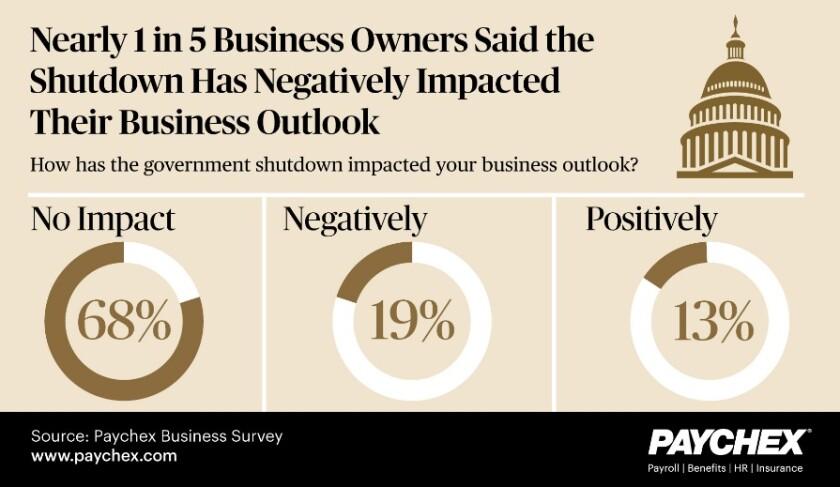 Paychex small business shutdown impact survey