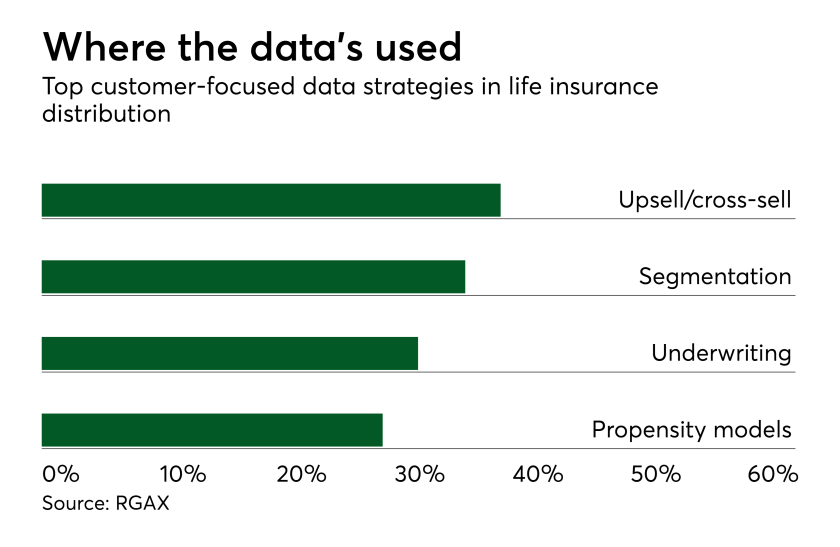 Some life insurers unsure they can get results from digital