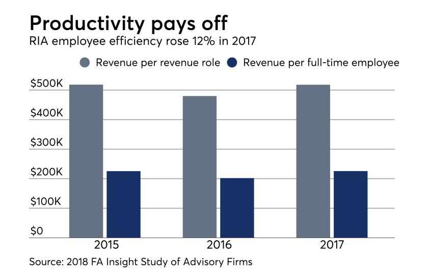 RIA team productivity -FA Insight 0818.png