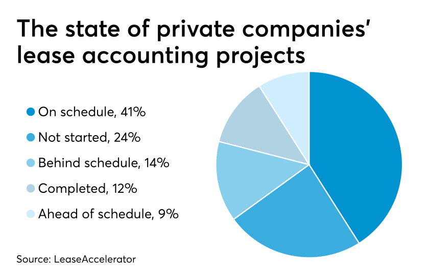 The state of private companies' lease accounting projects