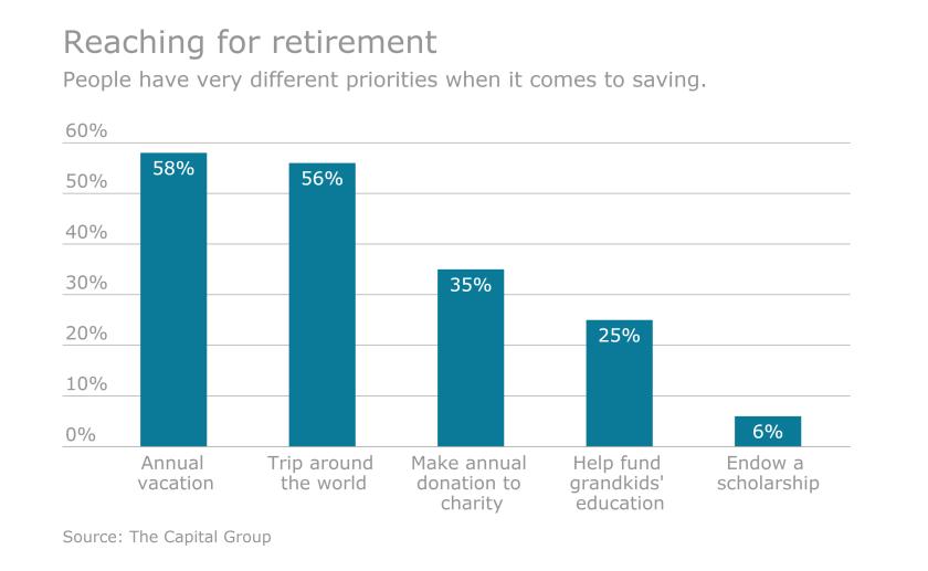 Retirement.Priorities.9.20.png