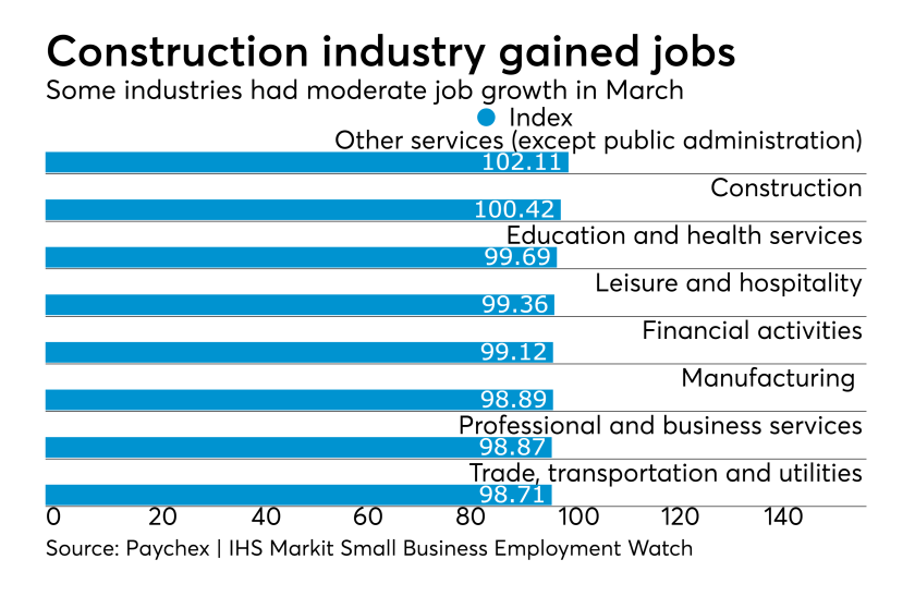Paychex Small Business Jobs Index March 2018