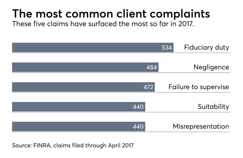 FINRA client complaints 2017