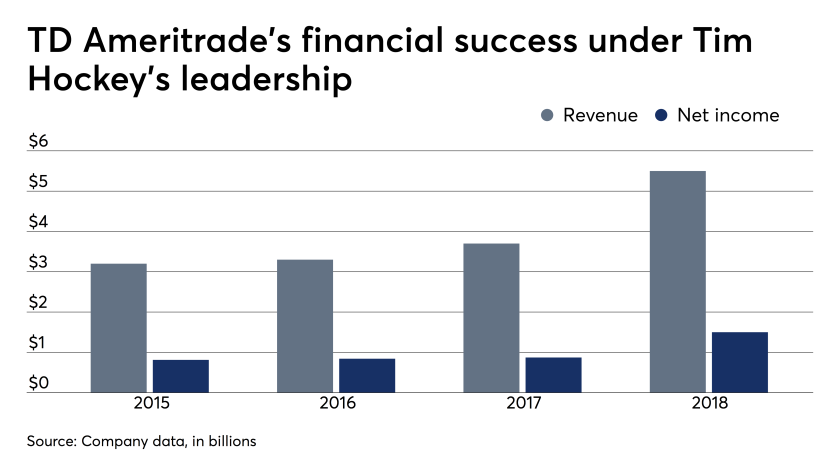What TD Ameritrade CEO Tim Hockey's resignation means for