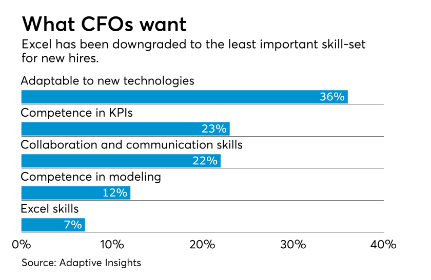 AT022818 CFO Excel skills less important chart