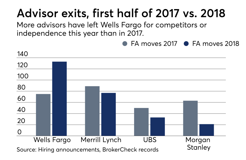 Recruiting data from wirehouses on advisor losses to rivals year-over-year. Advisor attrition drops.